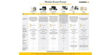 Medela breast pump comparison chart